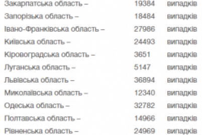 za-sutki-kolichestvo-novyh-sluchaev-covid-19-v-ukraine-prevysilo-10-tysyach.png
