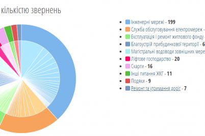 za-sutki-zhiteli-zaporozhe-bolee-500-raz-obrashhalis-v-avarijnuyu-sluzhbu-15-80.png