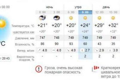 zahvati-zont-kakaya-segodnya-budet-pogoda-v-zaporozhe-i-na-kurortah-azovskogo-morya-1.jpg