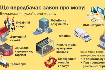 zakon-pro-movu-vstupil-v-silu-kto-dolzhen-razgovarivat-na-ukrainskom-i-kakie-shtrafy.png