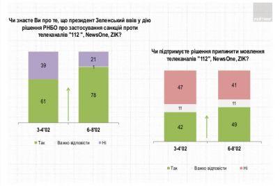 zakrytie-telekanalov-112-newsone-i-zik-podderzhivaet-bolshe-ukrainczev-chem-vystupaet-protiv-opros-rejtinga.jpg