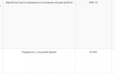 zamdirektora-oblastnoj-skoroj-podarila-synu-prokuroru-bolee-80-tysyach-griven.png