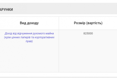 zamestitel-oblastnogo-prokurora-zarabotal-825-tysyach-griven-na-prodazhe-avto.png