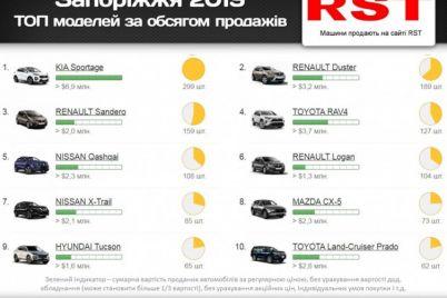 zaporizhczi-u-minulomu-roczi-kupili-tisyachi-avto-na-82-mln-grn.jpg