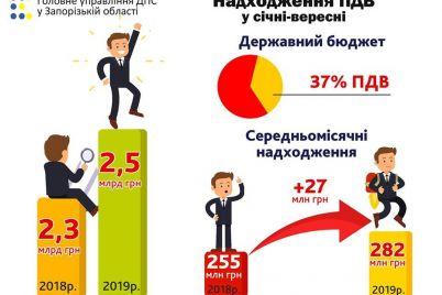zaporizhczi-zbilshili-nadhodzhennya-pdv-na-10.jpg
