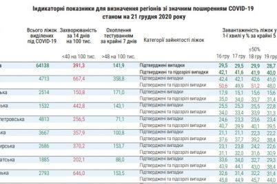 zaporizhzhya-vhodit-v-trijku-oblastej-za-kilkistyu-zahvoryuvan-zavantazhenist-lizhok-zmenshilas-dokument.jpg