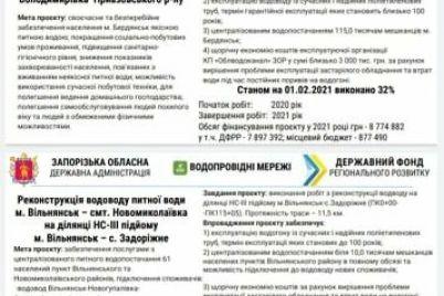 zaporizka-oblast-otrimad194-z-derzhfondu-regionalnogo-rozvitku-144-mln-griven-na-shho-vitratyat-groshi.jpg