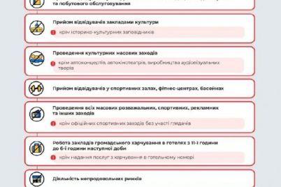 zaporizka-oblast-perehodit-do-chervonod197-karantinnod197-zoni.jpg