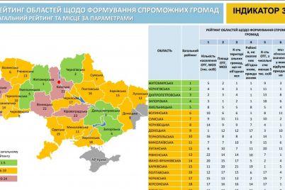 zaporizka-oblast-uvijshla-do-pyatirki-regioniv-lideriv-u-rejtingu-spromozhnih-gromad.jpg