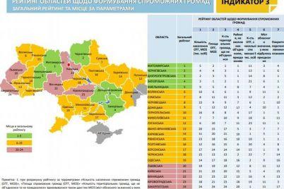 zaporizka-oblast-uvijshla-v-pyatirku-lideriv-rejtingu-spromozhnih-gromad.jpg