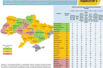 zaporizka-oblast-zakripilasya-u-pyatirczi-lideriv-sered-oblastej-u-formuvanni-spromozhnih-gromad.jpg