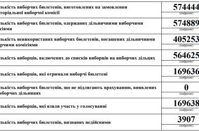 zaporizka-viborcha-komisiya-opublikuvala-protokol-z-rezultatami-viboriv-mera.png