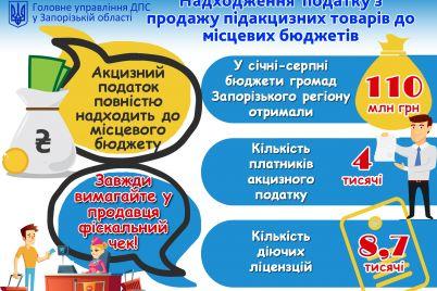 zaporizki-kurczi-ta-spozhivachi-alkogolyu-popovnili-byudzheti-na-desyatki-miljoniv-griven.jpg