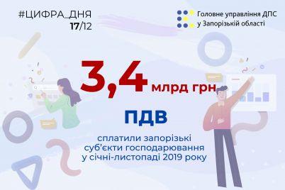zaporizki-pidprid194mczi-splatili-do-derzhbyudzhetu-bilshe-troh-milyardiv-griven.jpg
