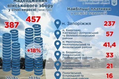 zaporizki-platniki-podatkiv-popovnili-byudzhet-50-miljonami-griven.jpg