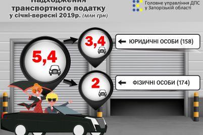 zaporizki-vlasniki-elitnih-avto-spryamuvali-do-misczevih-byudzhetiv-54-miljona.jpg