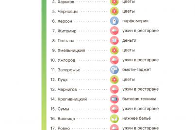 zaporozhanki-rasskazali-kakih-podarkov-zhdut-k-8-mu-marta.png