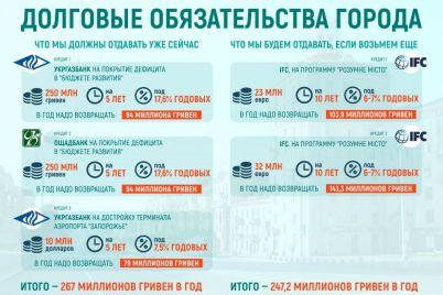 zaporozhczy-uzhe-dolzhny-ezhegodno-otdavat-267-griven-na-kredity-gorsoveta-summa-mozhet-udvoitsya.jpg