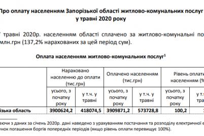 zaporozhczy-za-mesyacz-pogasili-bolee-150-millionov-dolgov-za-kommunalku-skolko-ostaetsya.png