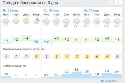 zaporozhe-na-neskolko-dnej-nakroet-nepreryvnymi-dozhdyami-so-snegom.jpg