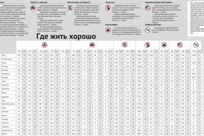 zaporozhe-popalo-v-top-10-samyh-komfortnyh-gorodov-ukrainy-podrobnosti-1.jpg