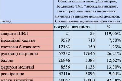 zaporozhskaya-oblast-absolyutno-ne-gotova-k-borbe-s-koronavirusom.png