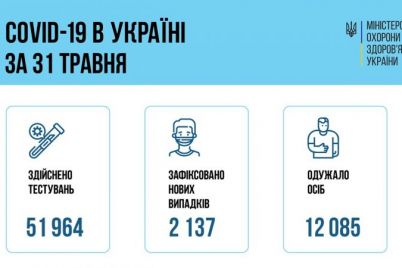 zaporozhskaya-oblast-na-vtorom-meste-po-sutochnym-pokazatelyam-zabolevaemosti-koronavirusom.jpg