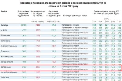zaporozhskaya-oblast-nahoditsya-na-vtorom-meste-sredi-vseh-regionov-ukrainy-po-pokazatelyu-zabolevaemosti-na-koronavirus.png