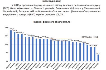 zaporozhskaya-oblast-okazalas-autsajderom-sredi-regionov-po-rostu-valovogo-regionalnogo-produkta.png