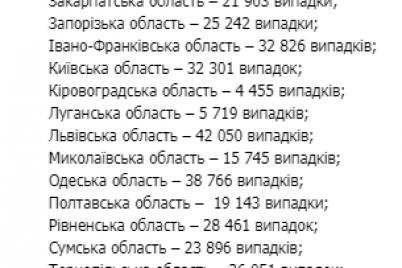 zaporozhskaya-oblast-ostaetsya-v-liderah-po-kolichestvu-bolnyh-covid-19-statistika-po-ukraine.png