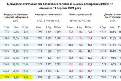 zaporozhskaya-oblast-peremestilas-v-zheltuyu-zonu-kakie-dejstvuyut-zaprety.jpg