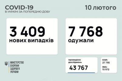 zaporozhskaya-oblast-snova-v-pyaterke-liderov-po-zabolevaemosti-koronavirusom-v-ukraine.jpg