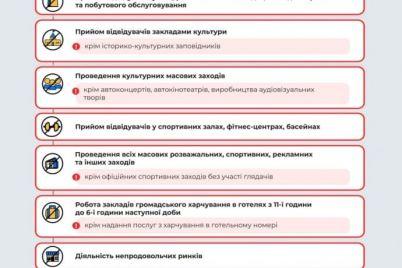 zaporozhskaya-oblast-stremitelno-priblizhaetsya-k-krasnoj-zone-kakie-ogranicheniya-vvedut.jpg