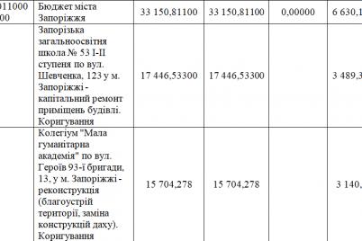 zaporozhskaya-oblast-v-2020-godu-rasschityvaet-poluchit-165-millionov-griven-ot-eib-na-kapremonty-shkol-i-bolnicz.png