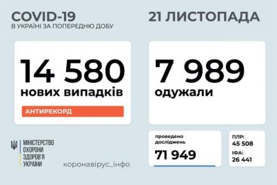 zaporozhskaya-oblast-v-pyaterke-liderov-po-zabolevaemosti-covid-19-statistika-na-21-noyabrya.jpg
