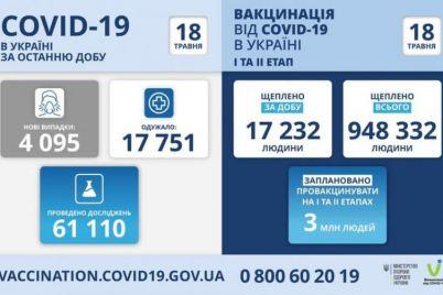 zaporozhskaya-oblast-vernulas-v-pyaterku-liderov-po-zabolevaemosti-koronavirusom.jpg
