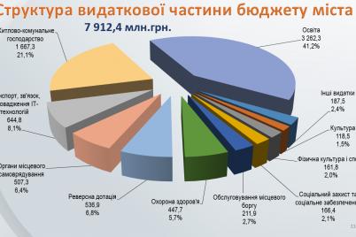 zaporozhskie-deputaty-prinyali-byudzhet-goroda-na-2021-god.png