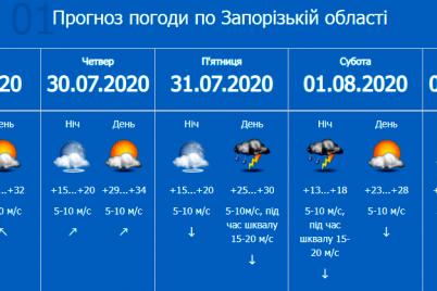 zaporozhskie-spasateli-obuyavili-pervyj-uroven-opasnosti.png