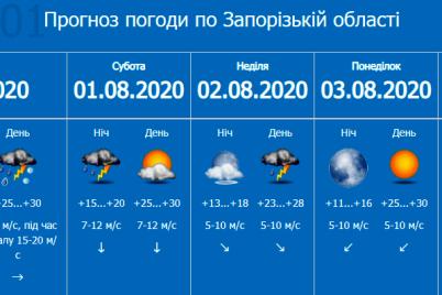 zaporozhskie-spasateli-preduprezhdayut-ob-rezkom-uhudshenii-pogody.png