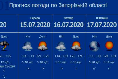 zaporozhskie-spasateli-soobshhili-o-shtormovom-preduprezhdenie.png