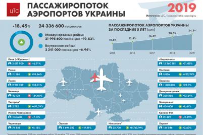 zaporozhskij-aeroport-zanyal-6-mesto-v-ukraine-po-passazhiropotoku.png