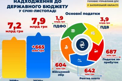 zaporozhskij-biznes-napravil-v-gosbyudzhet-vosem-milliardov-infografika.jpg