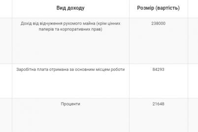 zaporozhskij-deputat-pensioner-zadeklariroval-vmeste-s-zhenoj-polmilliona-griven-dohoda-3-avto-i-nedvizhimost-v-solnechnom.png