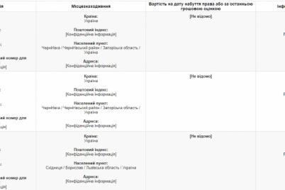 zaporozhskij-deputat-s-zhenoj-zadeklariroval-22-milliona-griven-dohoda-i-94-zemelnyh-uchastka.png
