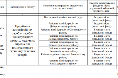 zaporozhskij-gorsovet-vydelit-22-milliona-griven-na-pokupku-masok-dezinfektorov-i-beskontaktnyh-termometrov-neobhodimyh-dlya-provedeniya-vyborov.png