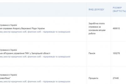 zaporozhskij-nardep-zadeklariroval-polmilliona-dollarov-nalichkoj-i-otdal-150-tysyach-griven-na-blagotvoritelnost.png