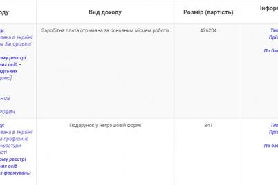 zaporozhskij-prokuror-poluchil-v-podarok-ot-otcza-240-tysyach-griven-i-kupil-avtomobil.png