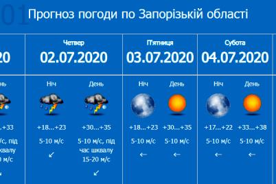 zaporozhskij-spasateli-preduprezhdayut-o-pervom-urovne-opasnosti-v-regione.png