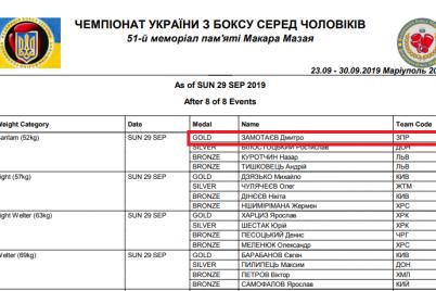 zaporozhskij-sportsmen-stal-chempionom-ukrainy-po-boksu.png
