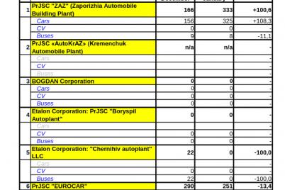 zaporozhskij-zavod-vypustil-v-yanvare-avtomobilej-bolshe-chem-evrokar.png